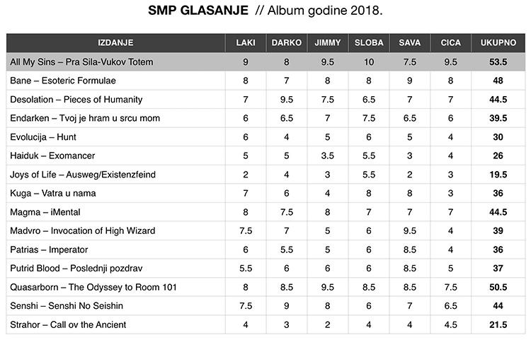 SMP album godine redakcija