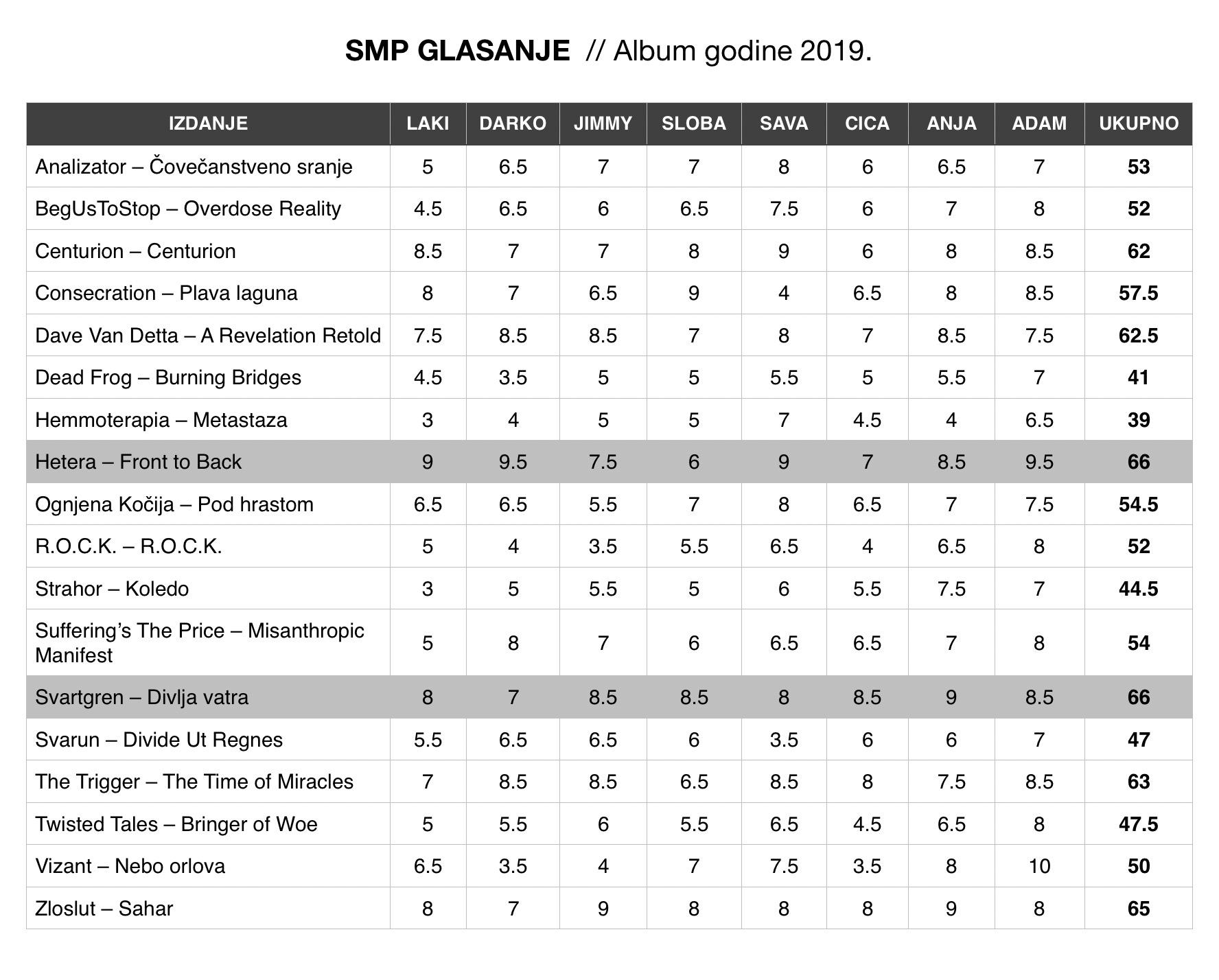 SMP Album godine 2019 - Svartgren i Hetera
