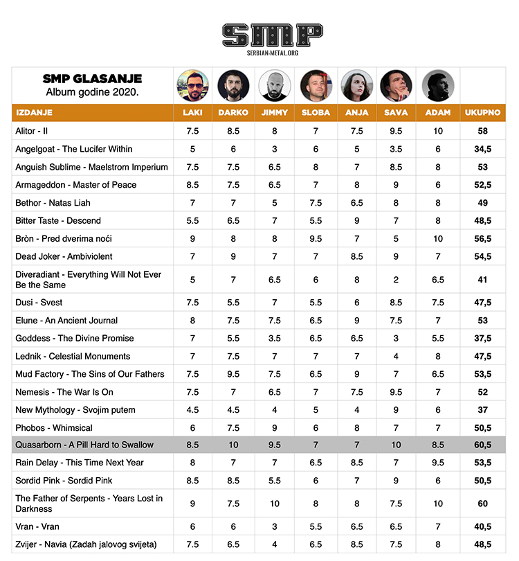 SMP album godine 2020 - tabela